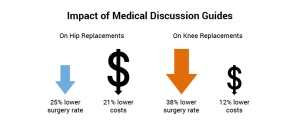 Impact_of_Medical_Discussion_Guides